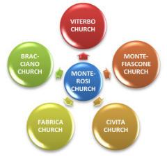 Monterosi Ministry